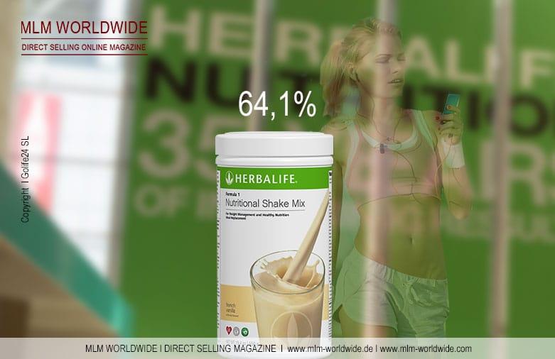 Herbalife-Umsatz-2014-Gewichtsreduzierung-Weight-Management