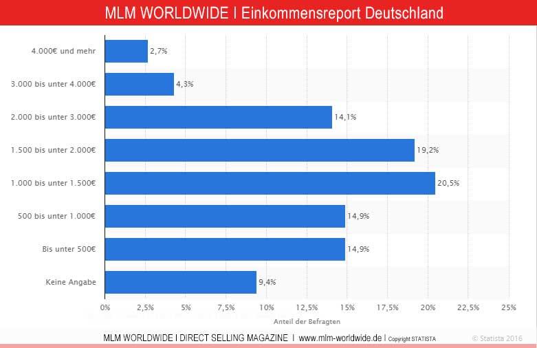 Deutschlandreport---Einkommen-Arbeitnehmer