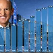 Amway-Umsatz-2016-Revenue