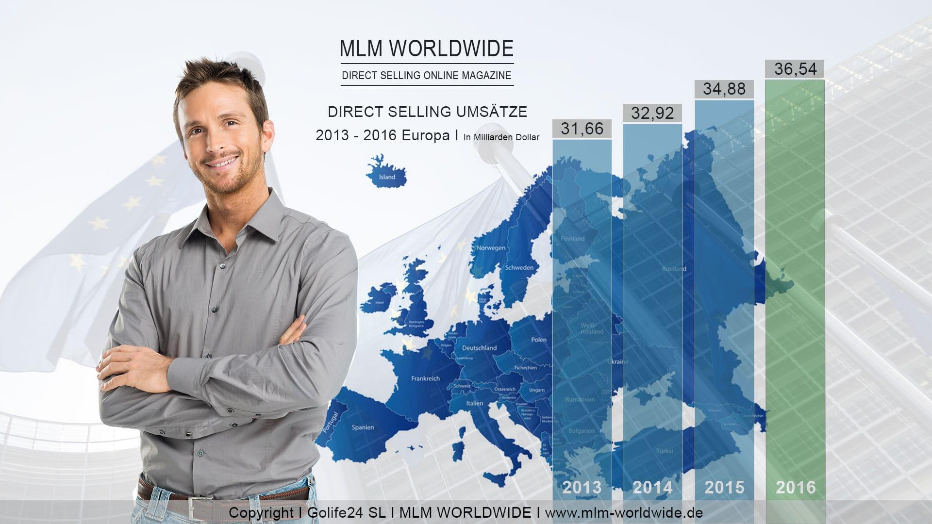 Direct-Selling-Umsatz-Europa-2013-bis-2016