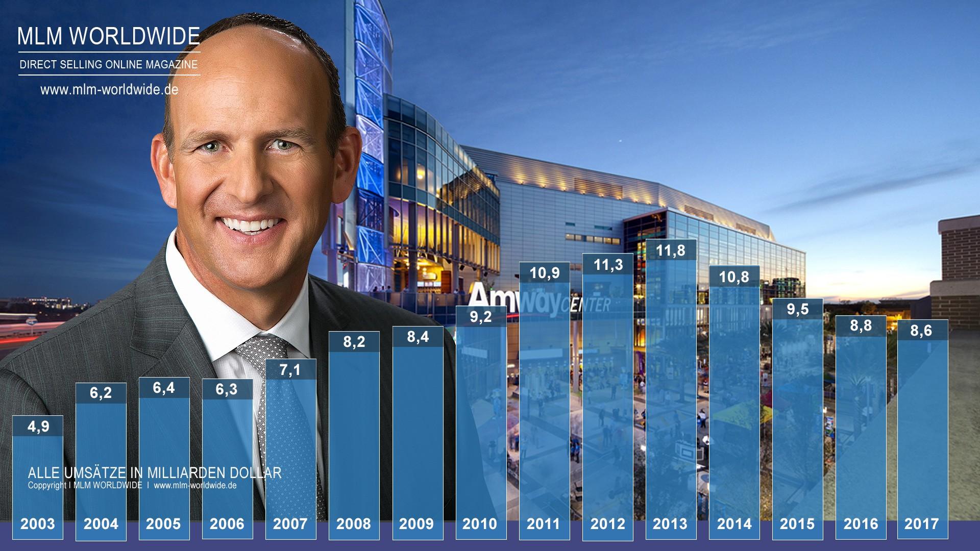 Amway I Umsatzstatistik von 2003 bis 2017