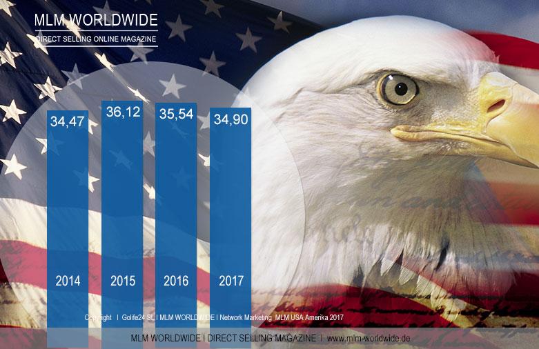 Network-Marketing--MLM-USA-Amerika-2017-Umsatz