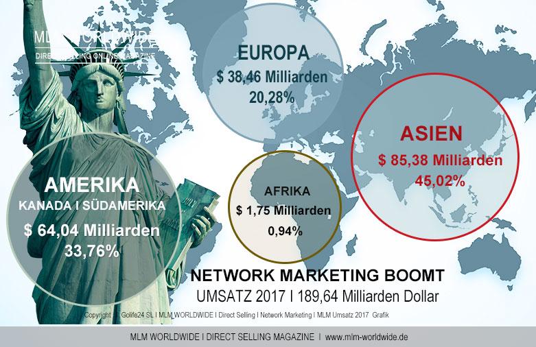 WFDSA-Umsatz-Regionen-2017