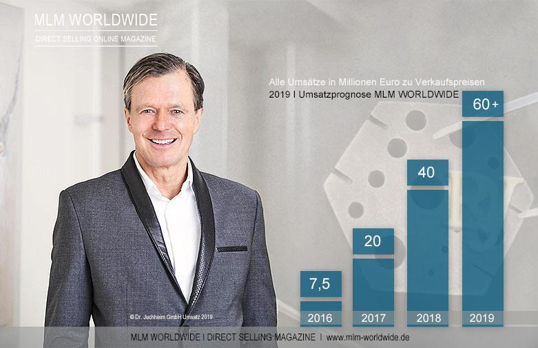 Dr.-Juchheim-Umsatz-Q1-2019