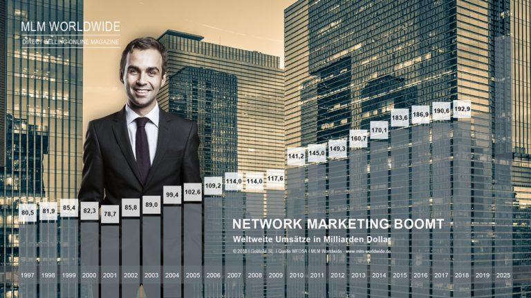 Umsätze im MLM / Network Marketing in 2018 bei 192,95 Milliarden Dollar