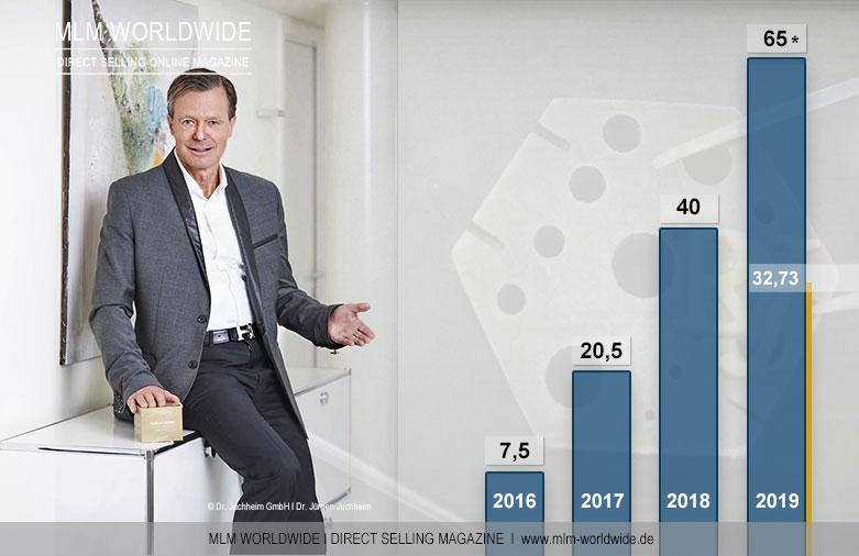 Dr-Juchheim-GmbH-Umsatz-Halbjahr-2019