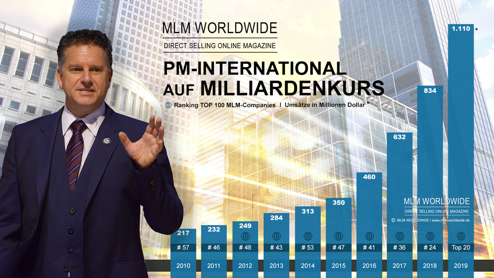 PM-International AG I Umsatz 2019 bei 1,11 Milliarden Dollar