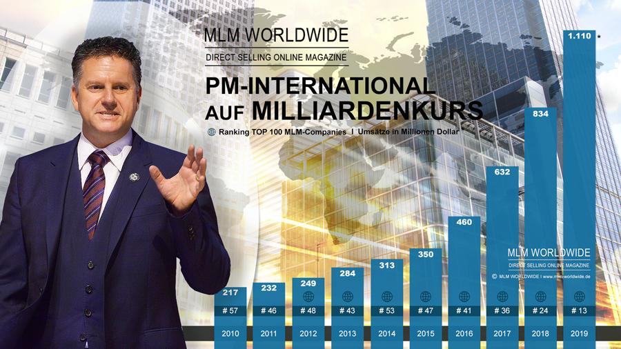 PM-International-AG-Umsatz-2019.DSN-100png