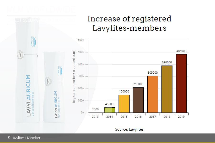 Lavylites-Member