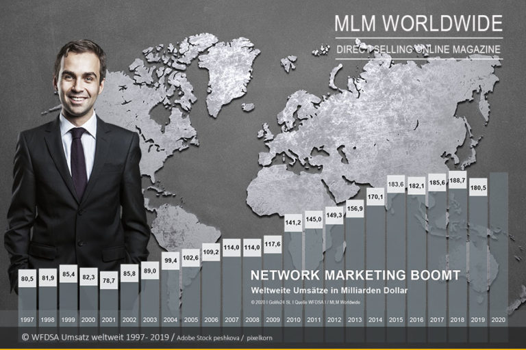 Weltweiter Umsatz im Network Marketing / Direct Selling 2019 bei 180,49 Milliarden Dollar