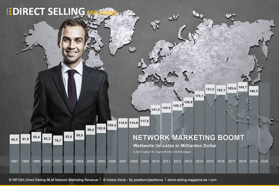 WFDSA-Direct-Selling-MLM-Network-Marketing-Revenue