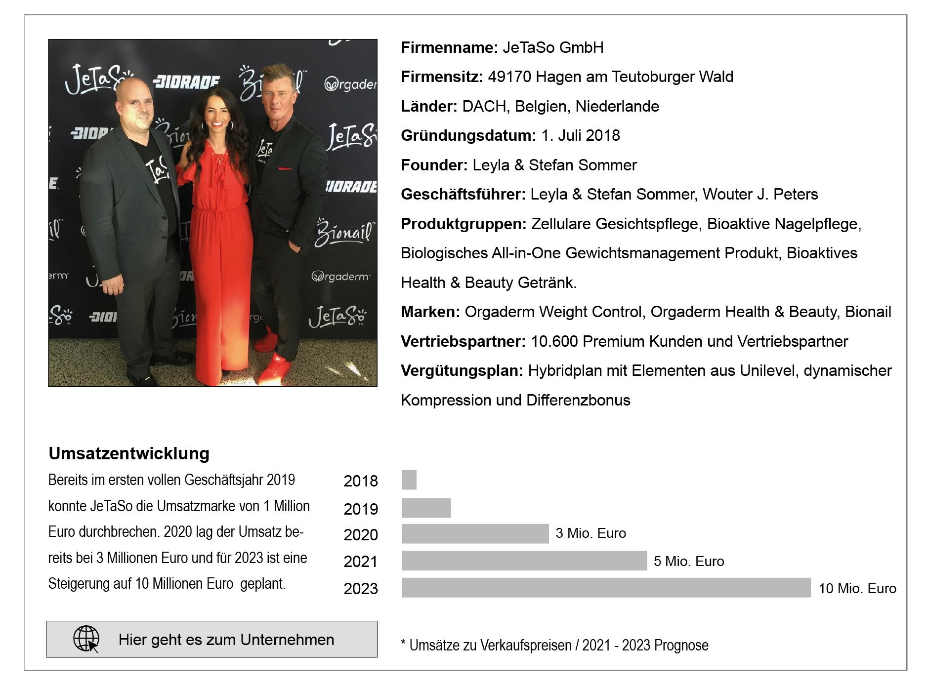 Jetaso Direct Selling Magazine Umsatzprognose