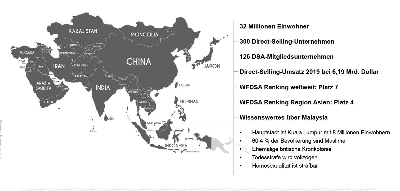 Direct Selling Malaysia