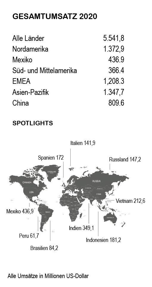 Herbalife Umsatz Regionen 2020