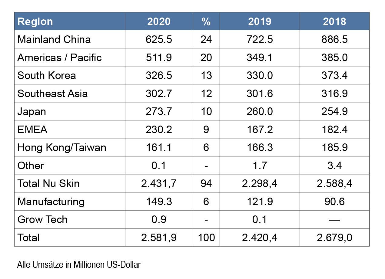 Nu Skin Umsatz 2020 Alle Regionen